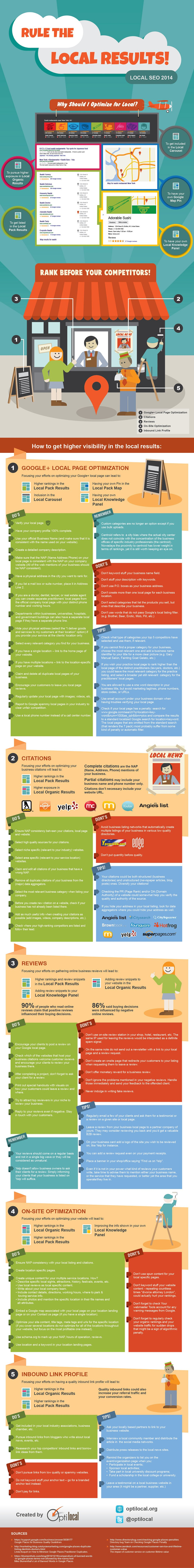 Optilocal Infographic Rule the Local Results v2 Rule The Local Results: An #Infographic