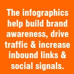 the infographics help build